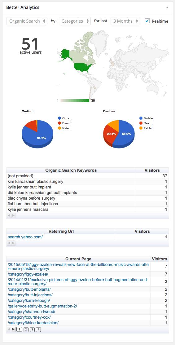 گوگل آنالیز در وردپرس