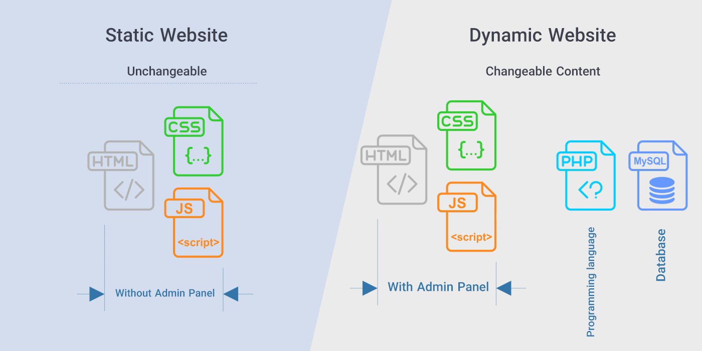 Website types: static and dynamic