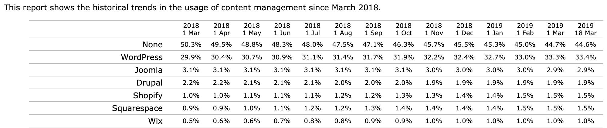 گزارش استفاده از CMS های محبوب در مارس ۲۰۱۹