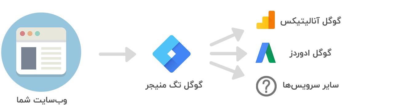 ارتباط گوگل تگ منیجر با سایر سرویسها
