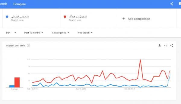 انتخاب کلمه کلیدی با گوگل ترندز
