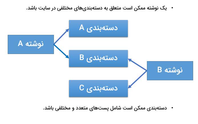 بررسی روابط  پست و دستهبندی