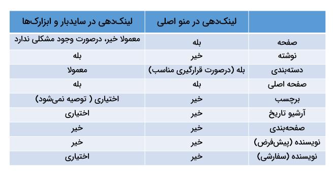 لینکدهی در منو و سایدبار