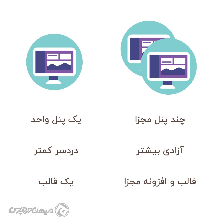 تفاوت ساخت بلاگ جدا از وردپرس و ساخت بلاگ در استه وردپرس
