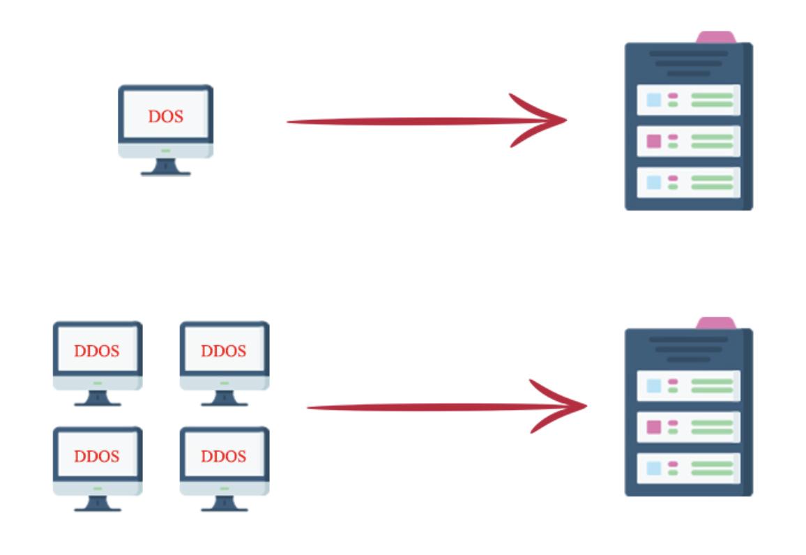تفاوت Dos و DDos