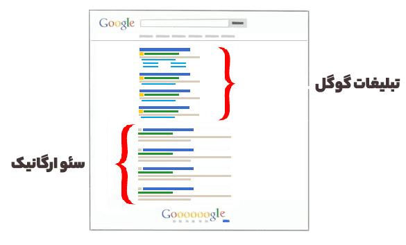 تاثیر تبلیغات گوگل بر رتبه گوگل